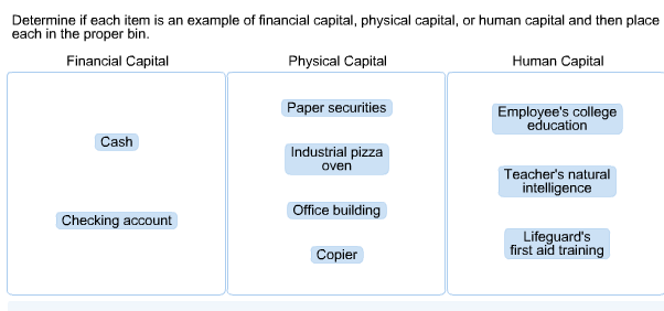 solved: determine if each item is an example of financial