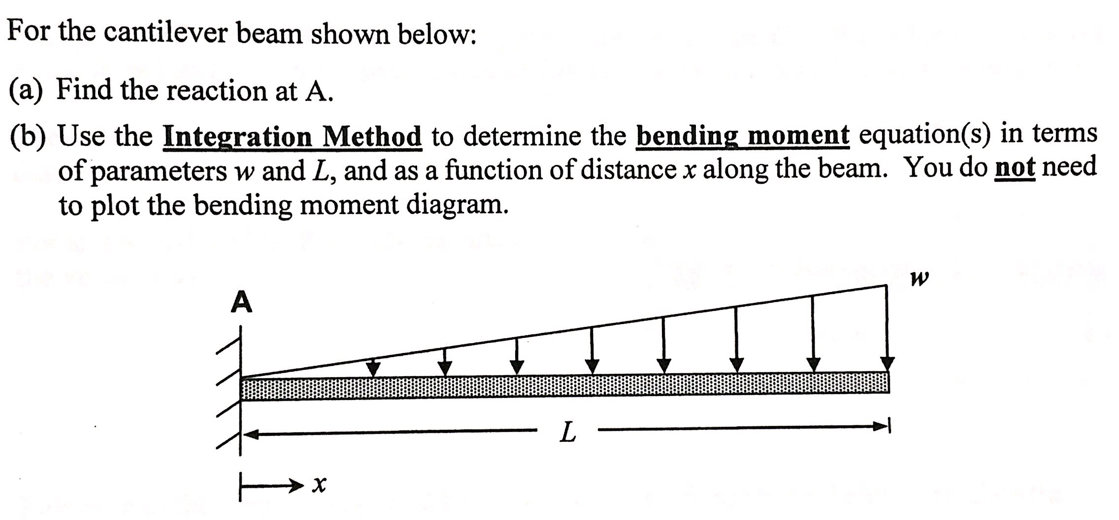 Solved For The Cantilever Beam Shown Below Find Reac Of Reactant Bending Moment On Diagram Rea