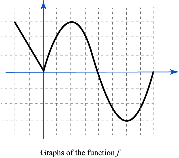 Solved 1 Consider The Graph Of The Function Shown Below Chegg Com
