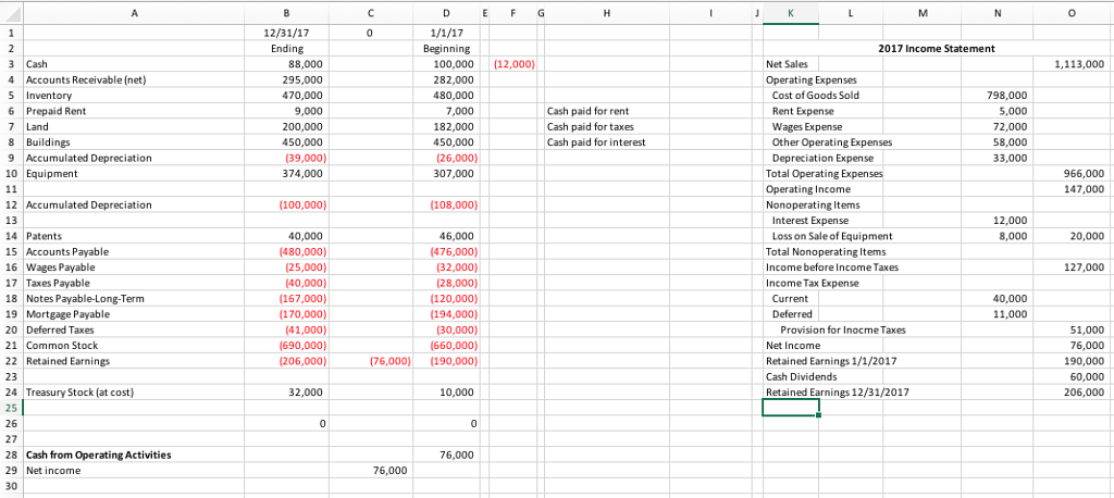 solved complete the cash flow statement worksheet using