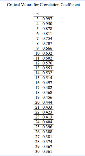 Correlation Coefficient R Table Of On An International Exam Students Are Asked To Re