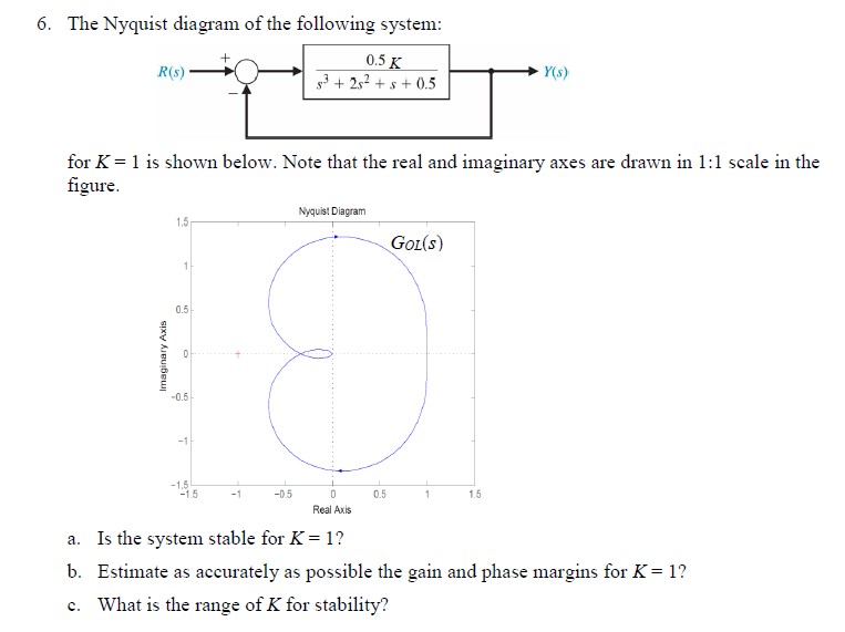 Solved 6 The Nyquist Diagram Of The Following System 05