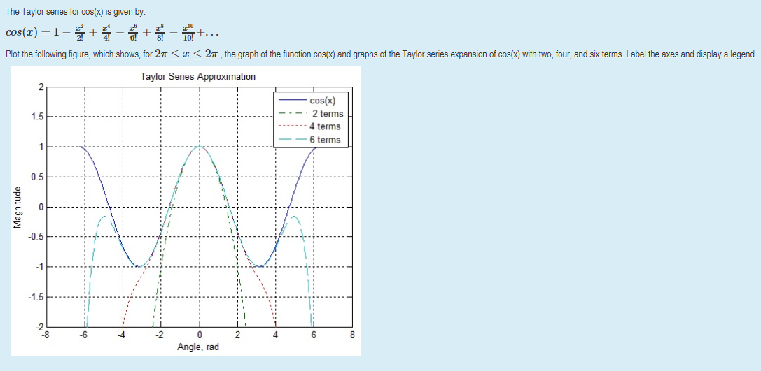 Solved: MUST PROGRAM USING MATLAB! Plot The Following Figu
