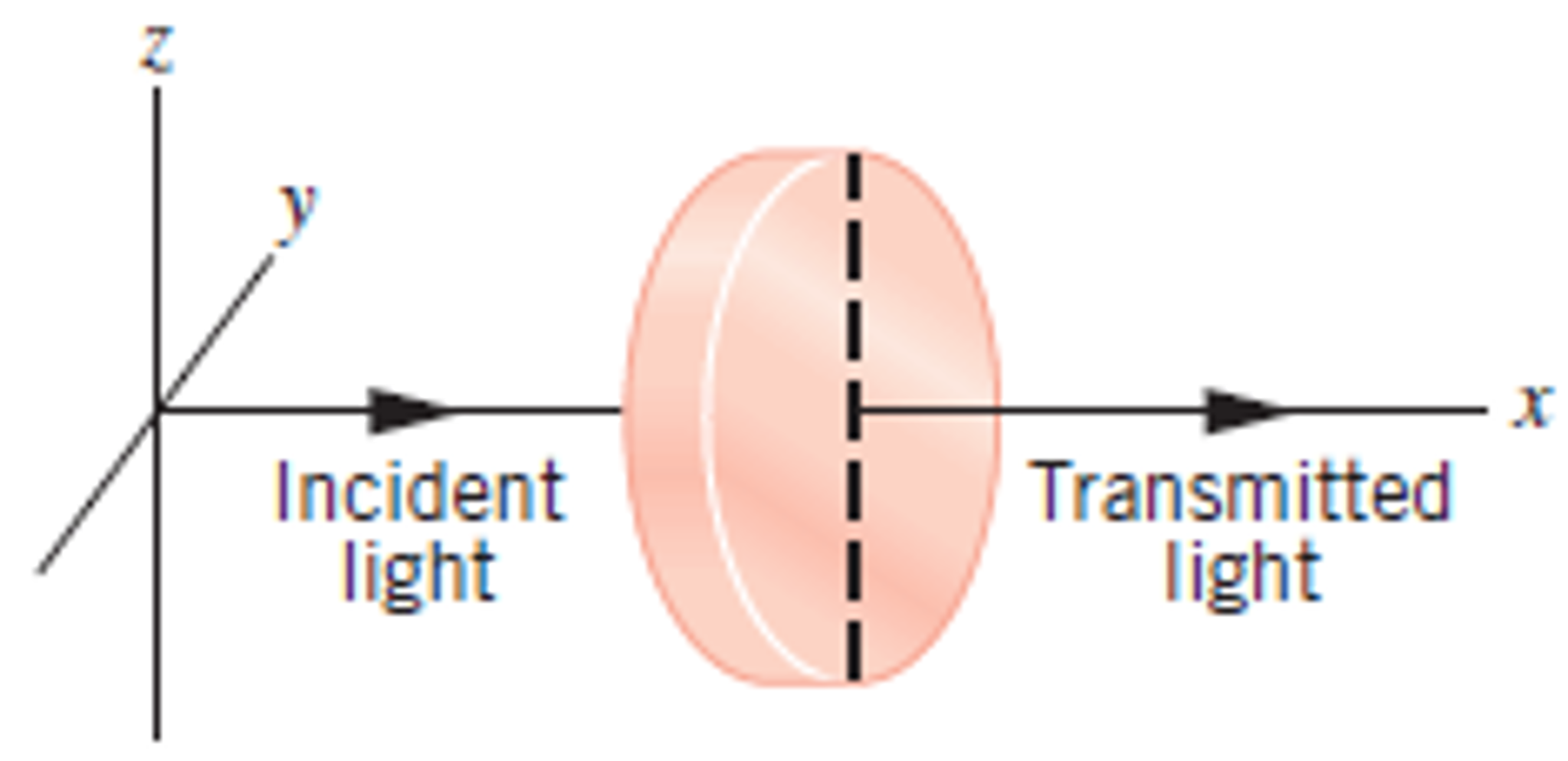 Solved The Drawing Shows Light Incident On A Polarizer Wh Chegg Com