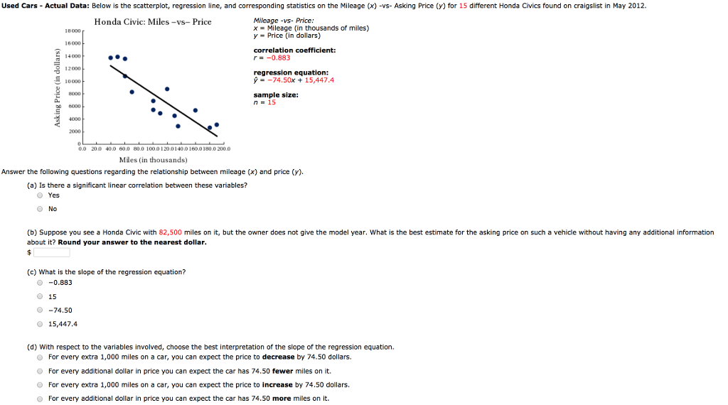 Solved Used Cars Actual Data Below Is The Scatterplot R