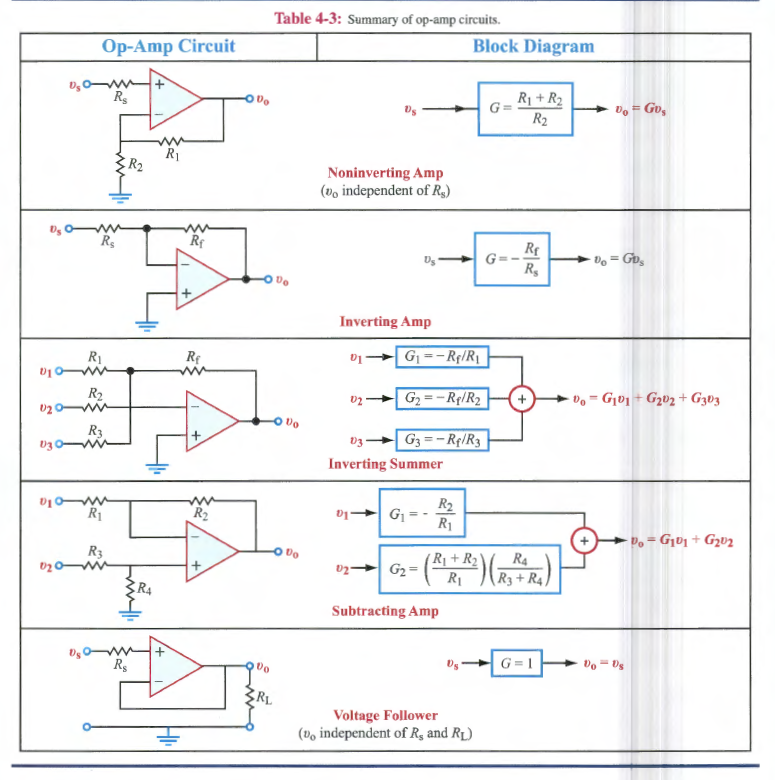 Table 4 3: Summary Of Op Amp Circuits Op Amp Circuit Block