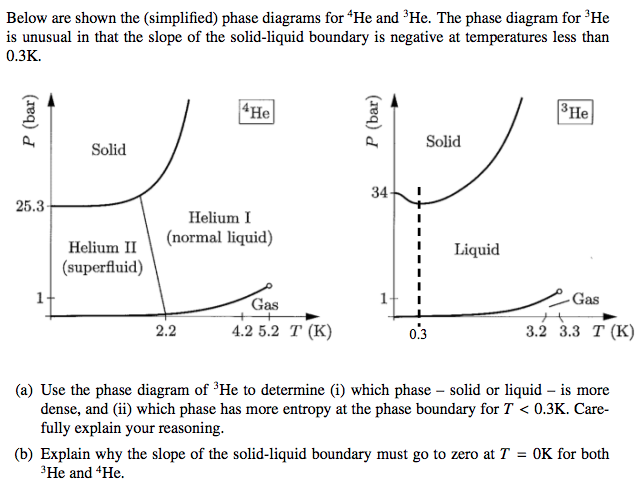 Solved Below Are Shown The Simplified Phase Diagrams Fo Chegg Com In stretch's example we have: phase diagrams fo