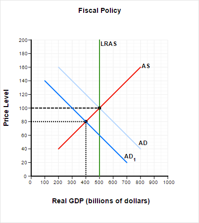 The Graph Below Depicts An Economy Where A Decline ...