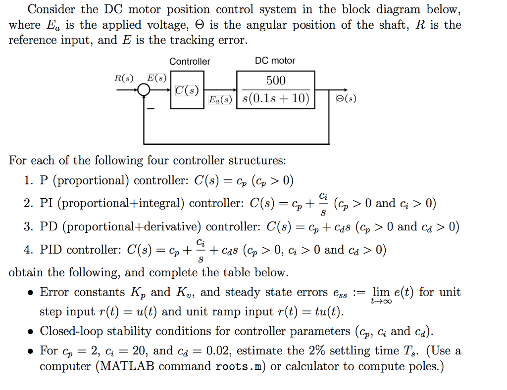 Solved  Consider The Dc Motor Position Control System In T
