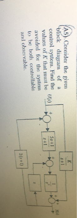 Consider the given block diagram of a control syst