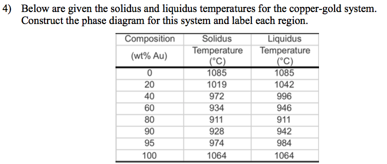 Solved: Below Are Given The Solidus And Liquids Temperatur