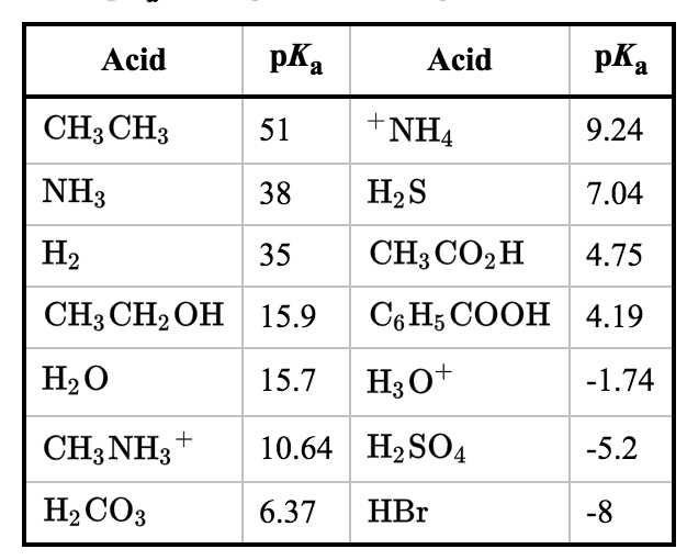 acid acid ch3ch3 51 tnha 9 24 38 h2s nh 7 04 35 ch3 co2 h 4 75 ch3ch2oh