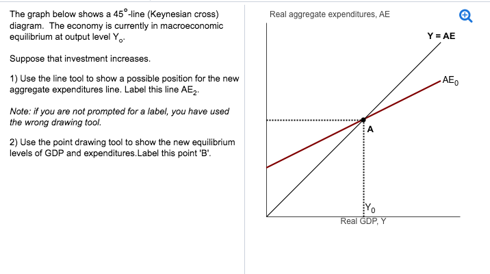 Solved The Graph Below Shows A 45 Line Keynesian Cross