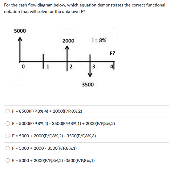 solved for the cash flow diagram below which equation de