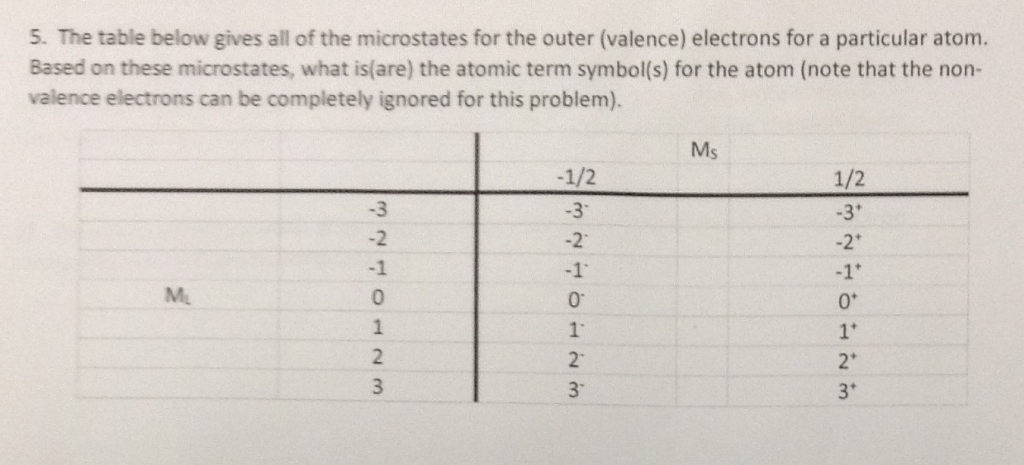 Solved Based On The Microstates What Isare The Atomic