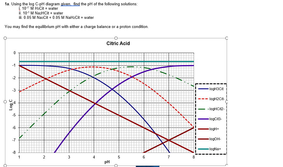 Solved: 1a. Using The Log C-pH Diagram Given, Find The PH ... | Chegg.comChegg