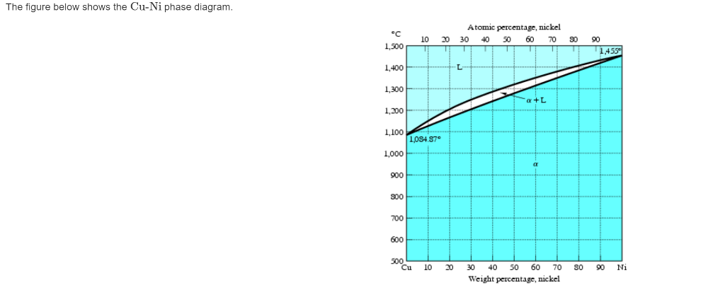 Solved The Figure Below Shows The Cu Ni Phase Diagram Ato