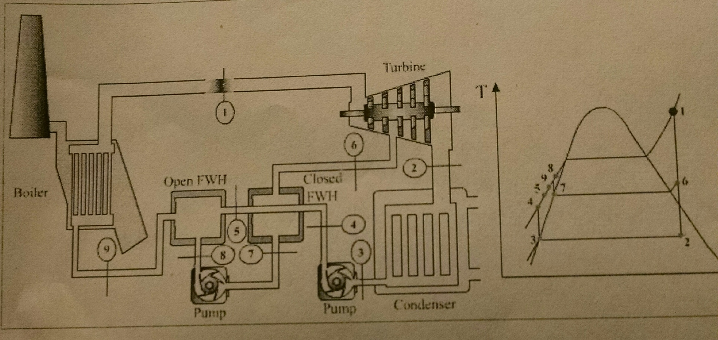 T S Diagram Power Plant Trusted Wiring Diagrams Gas Schematic Solved The And Of A Steam Pl Rh Chegg Com Turbine Thermal