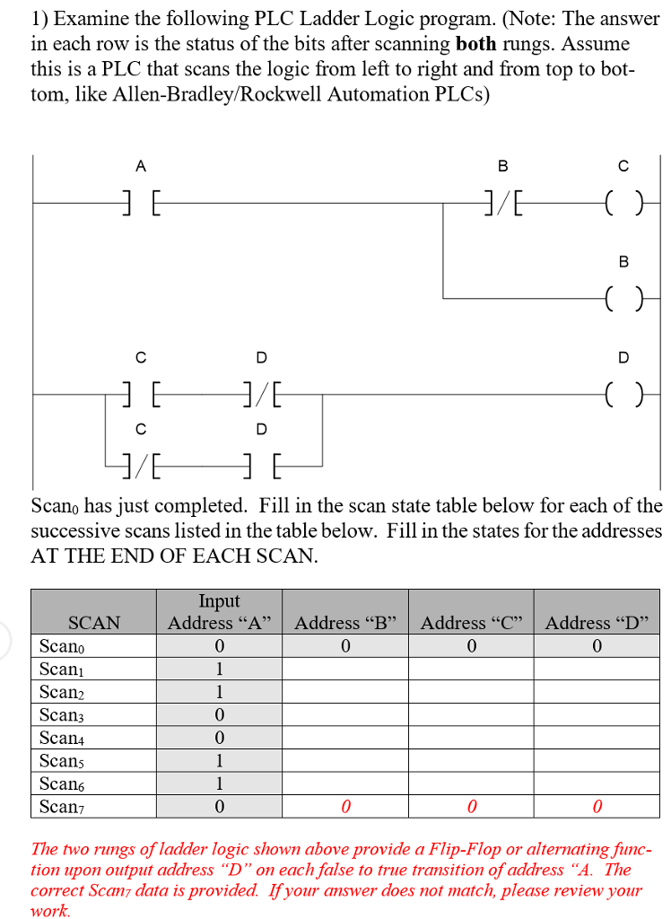 Solved: 1) Examine The Following PLC Ladder Logic Program
