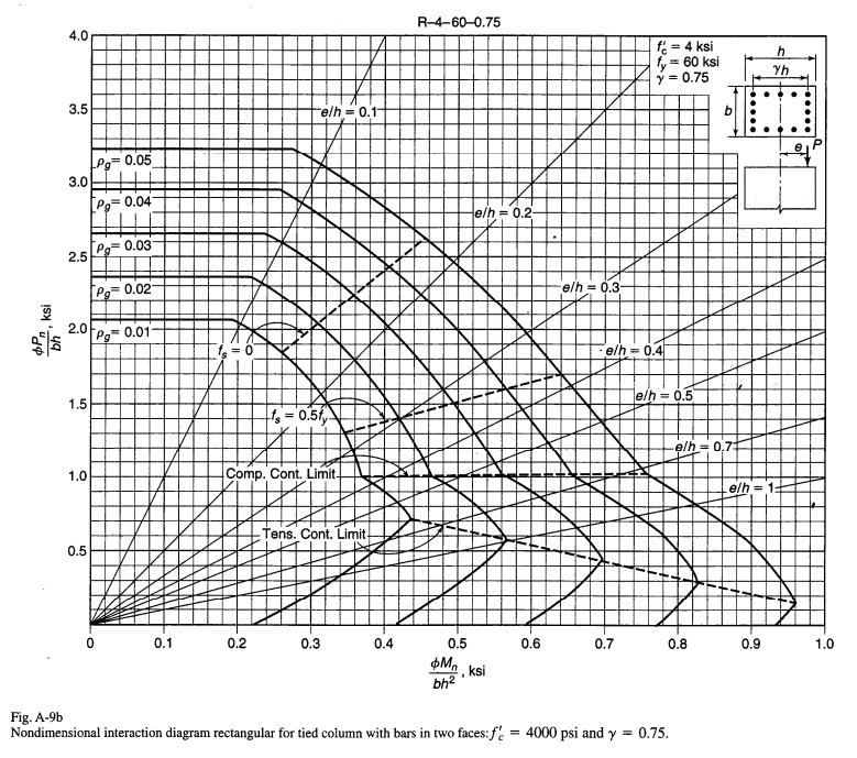 class interaction diagram design a rectangular tied column with equal number ...