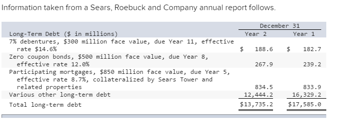 sears financial statements Sears financial statements - balance essay example financial highlights/common share market information letter to our.