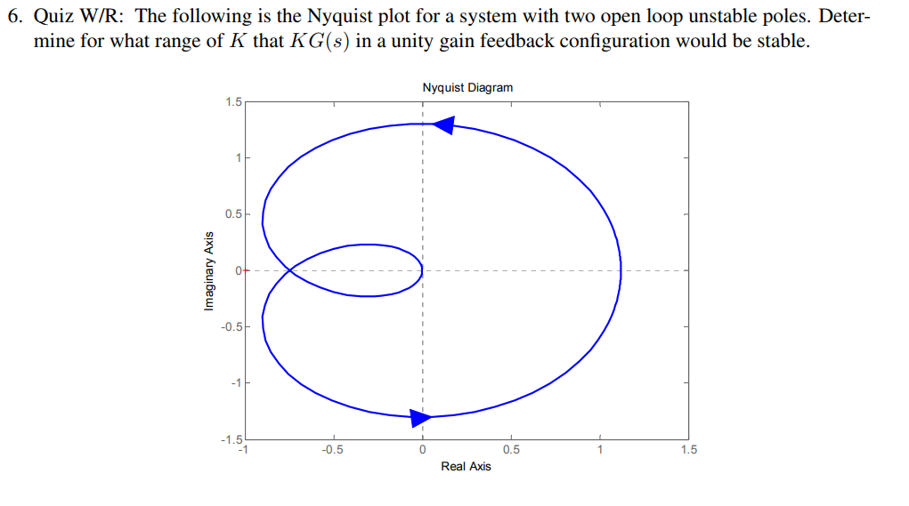 Solved 6 Quiz Wr The Following Is The Nyquist Plot For