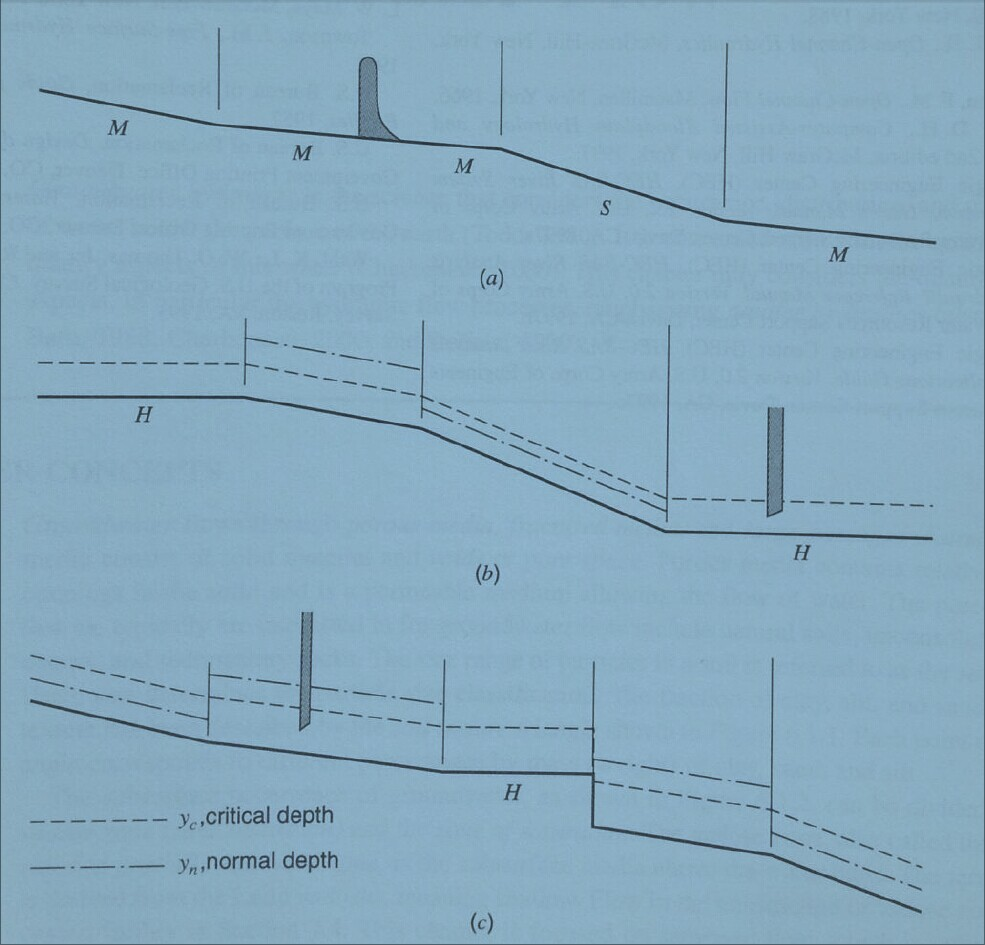 solved sketch possible water surface profiles for the cha