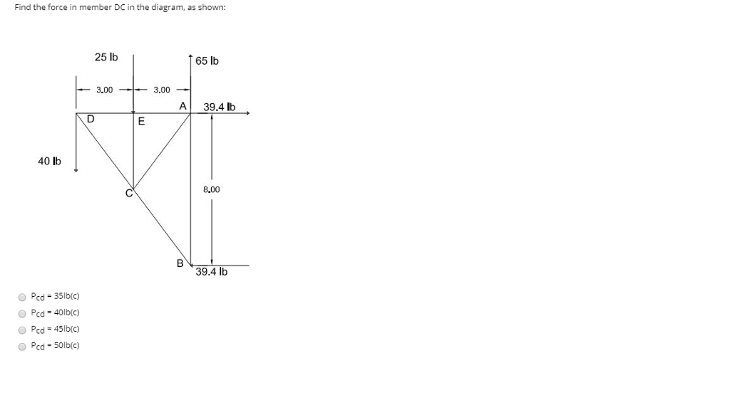 Solved: Find The Force In Member DC In The Diagram, As Sho ...