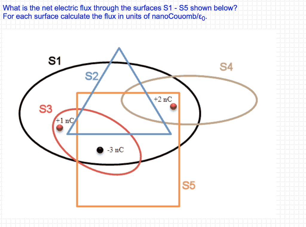 Solved: What Is The Net Electric Flux Through The Surfaces