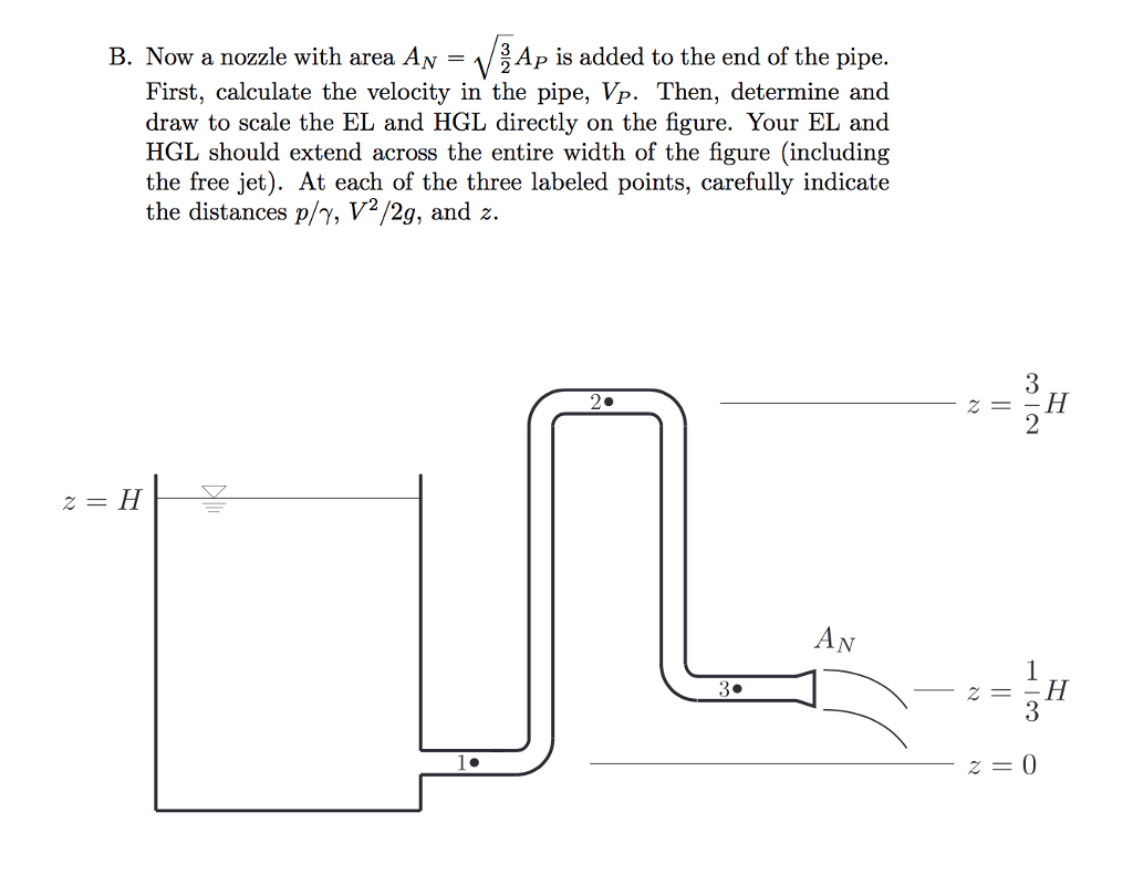 B Now A Nozzle With Area A P Is Added To The End Of The Pipe