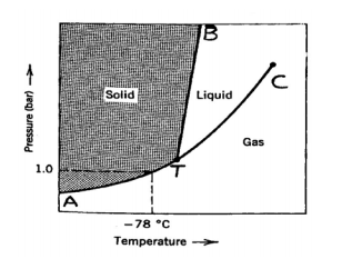 solid liquid gas 1 0 -78 °c