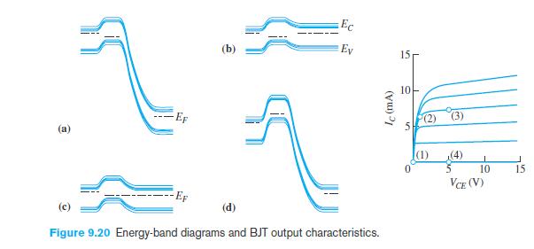 1 figure shows four energy band diagrams dr. Black Bedroom Furniture Sets. Home Design Ideas