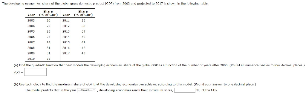 Algebra archive february 28 2018 chegg the developing economies share of the global gross domestic product gdp from 2003 and fandeluxe Images