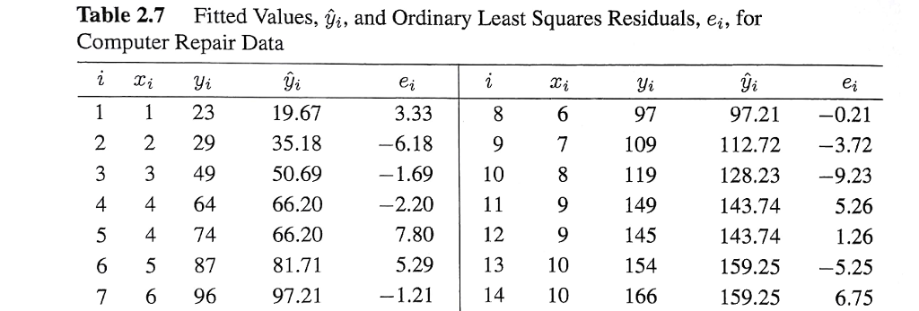 Solved: Question On Linear Regression  Please Provide The