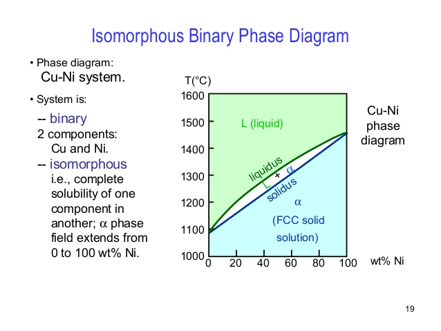 Solved Phase Diagram Cu Ni System System Is Binary 2