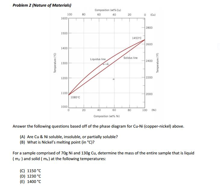 Problem 2 Nature Of Materials Answer The Followi Chegg
