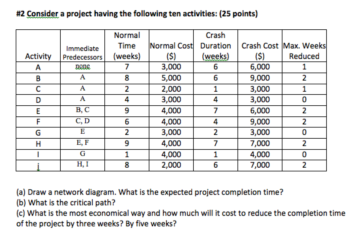 How to create project network diagram search for wiring diagrams solved consider a project having the following ten activi rh chegg com how to create a project network diagram in word how to draw project network diagram ccuart Image collections