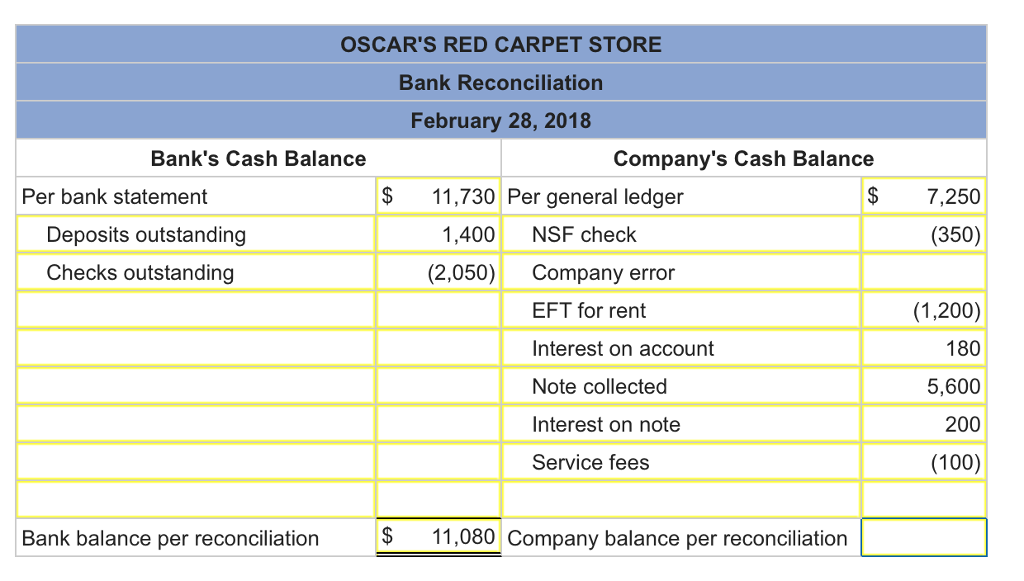 solved oscar s red carpet store maintains a checking acco
