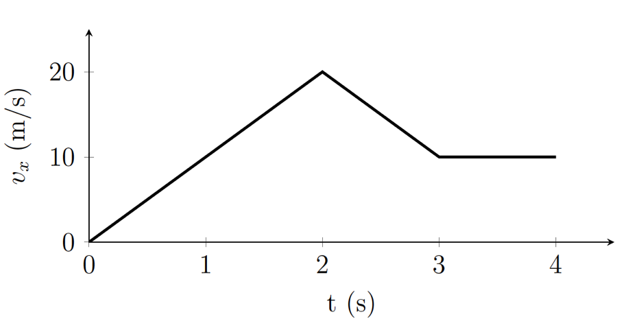 Velocity Vs Time Graph Solved: 1. A Ve...