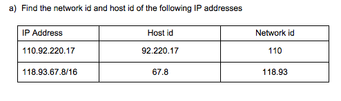 Solved: A) Find The Network Id And Host Id Of The Followin