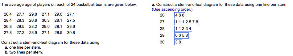 Solved Construct A Stem And Leaf Diagram For These Data