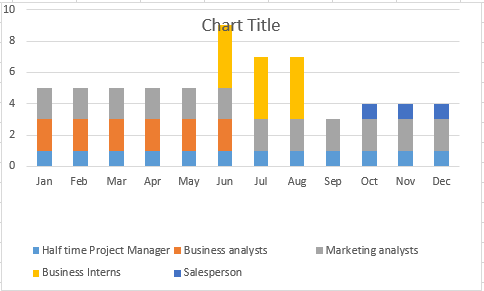 10 Chart Title 0 Jan Feb Mar Apr May Jun Jul Aug Sep Oct NovDec Half opportunity Project Manager Business analysts Business Interns Marketing analysts Salesperson