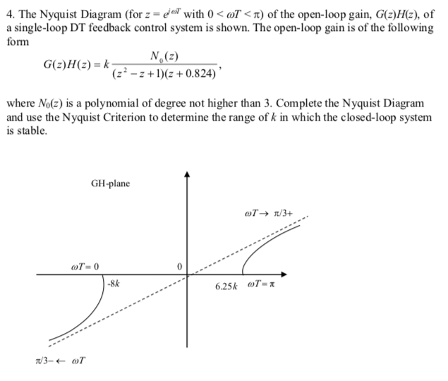Solved 4 The Nyquist Diagram For Z Ear With 0