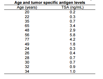 Solved: Blood Serum Levels For A Tumor Specific Antigen (T
