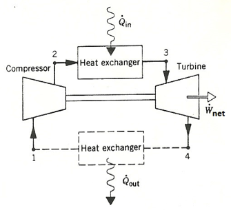 in heat exchangerturbine compressor net heat exchanger 4 out  consider a  simple brayton cycle gas-turbine engine