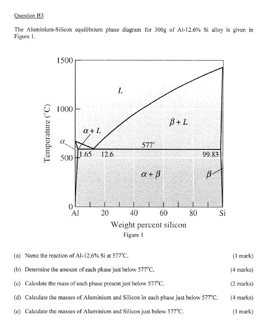 The aluminium silicon equilibrium phase diagram fo chegg question b3 the aluminium silicon equilibrium phase diagram for 300g of a 126 ccuart Images