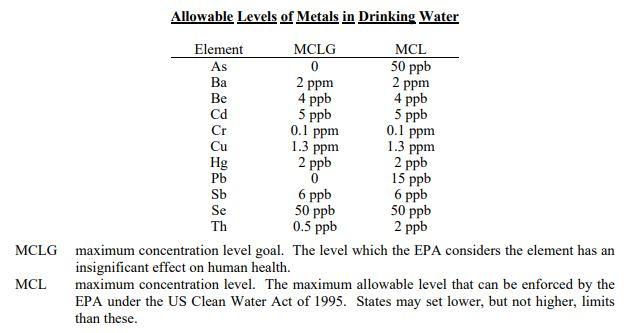 Epa Safe Drinking Water Act Mclg