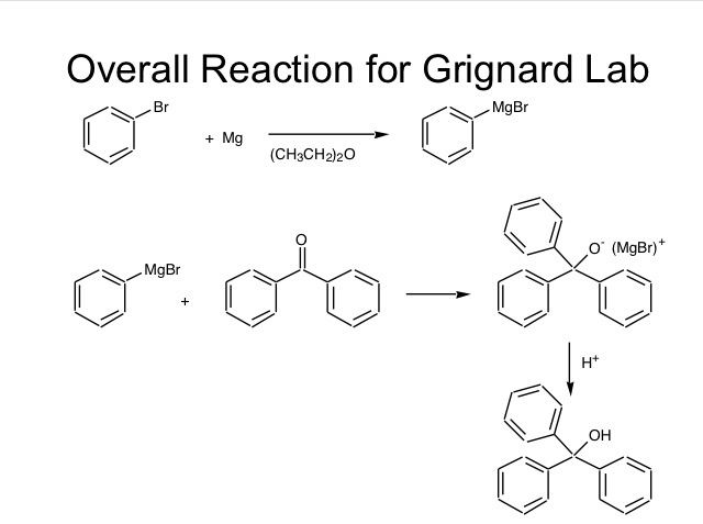 an experiment on synthesizing a triphenylmethanol via a grignard reaction The magnesium and bromobenzene mixture in the flask did not become cloudy, even after the addition of a crystal of iodine on the second attempt at synthesizing the grignard, after adding a crystal of iodine to start the reaction, the mixture in the flask did begin to grow cloudy and small bubbles arose from the surface of the magnesium.