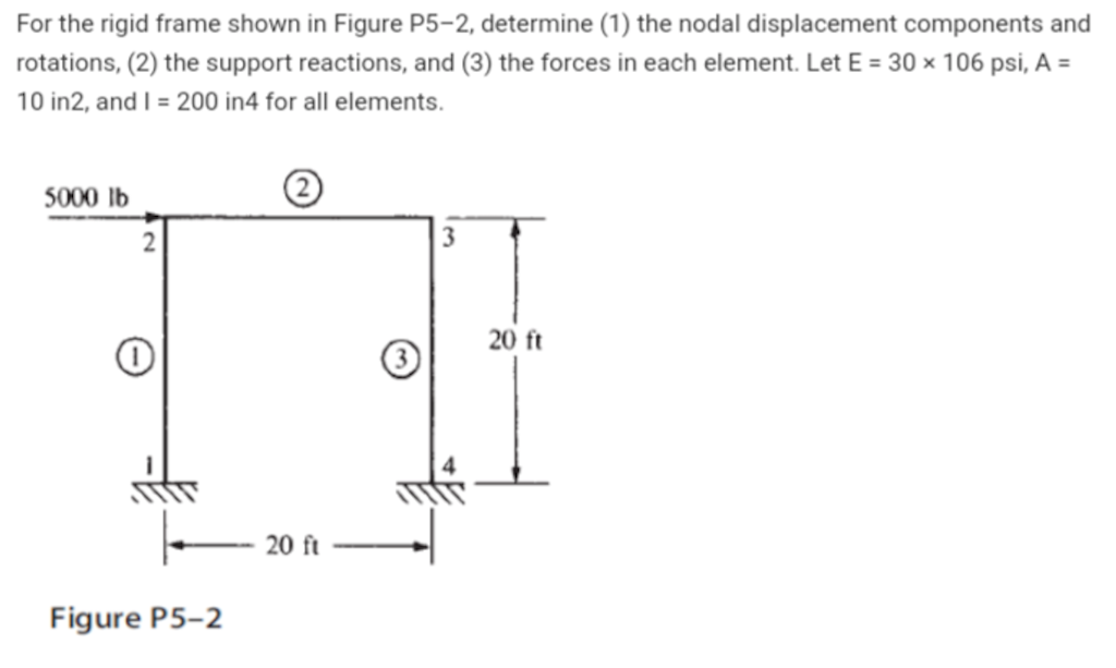 Solved: For The Rigid Frame Shown In Figure P5-2, Determin ...