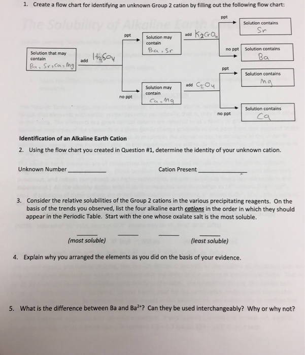 Solved Create A Flow Chart For Identifying An Unknown Gro